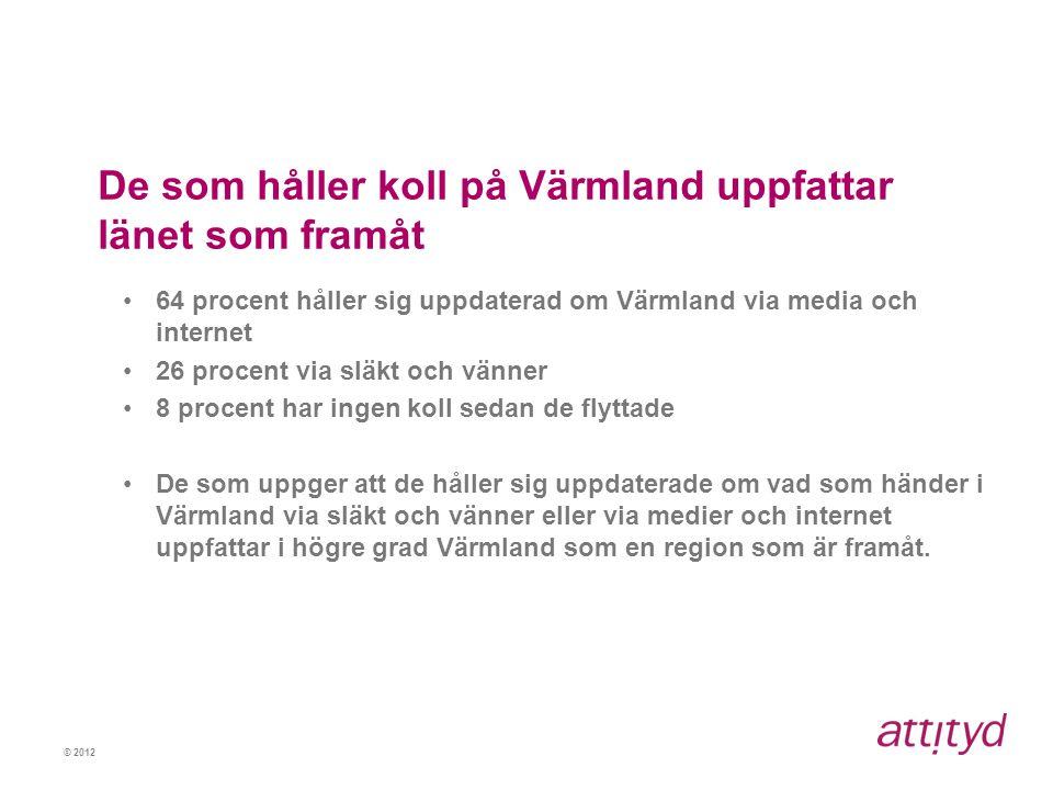 © 2012 De som håller koll på Värmland uppfattar länet som framåt •64 procent håller sig uppdaterad om Värmland via media och internet •26 procent via