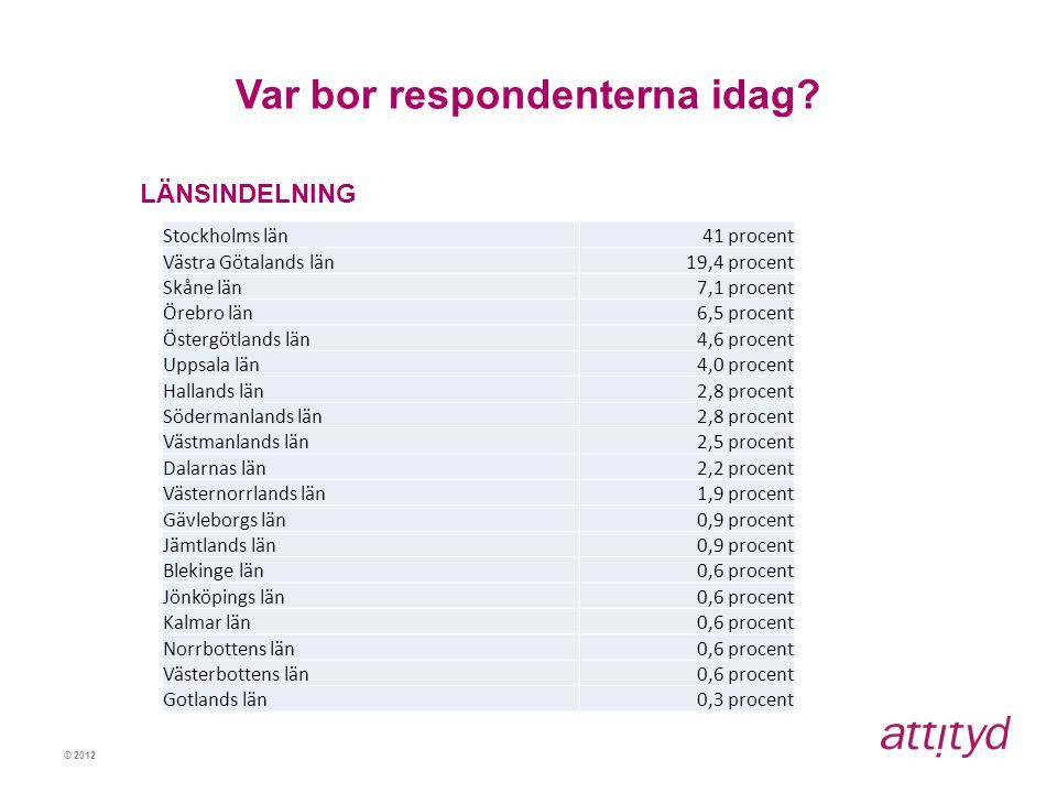 © 2012 Var bor respondenterna idag? LÄNSINDELNING Stockholms län41 procent Västra Götalands län19,4 procent Skåne län7,1 procent Örebro län6,5 procent