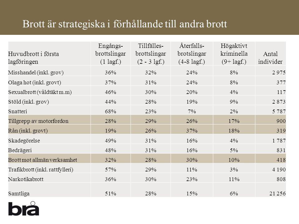 Brott är strategiska i förhållande till andra brott Huvudbrott i första lagföringen Engångs- brottslingar (1 lagf.) Tillfälles- brottslingar (2 - 3 lg