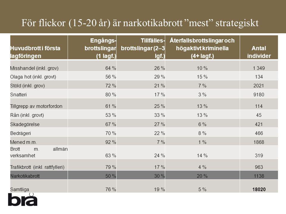 """För flickor (15-20 år) är narkotikabrott """"mest"""" strategiskt Huvudbrott i första lagföringen Engångs- brottslingar (1 lagf.) Tillfälles- brottslingar ("""