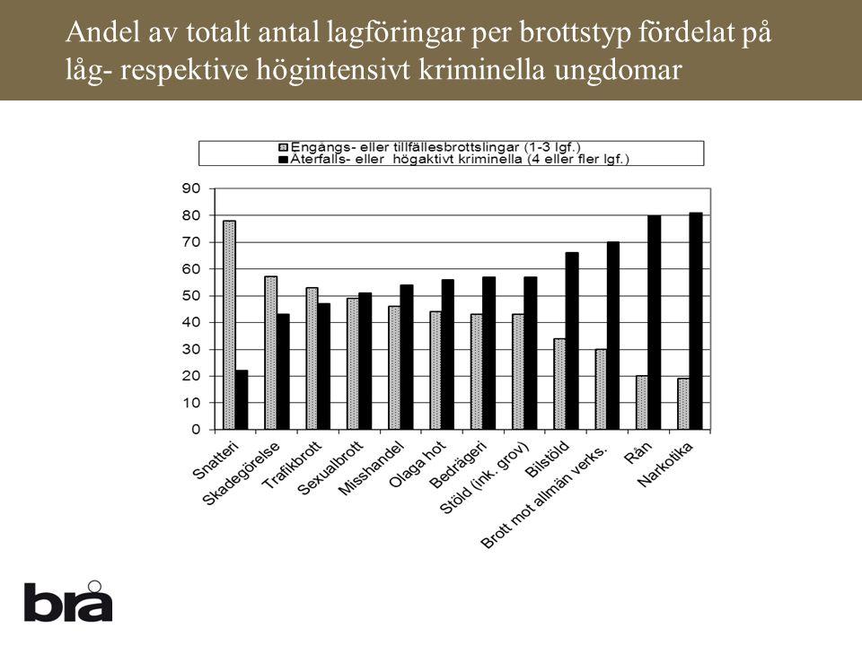 Andel av totalt antal lagföringar per brottstyp fördelat på låg- respektive högintensivt kriminella ungdomar