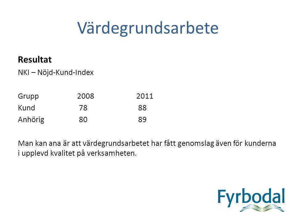 Värdegrundsarbete Resultat NKI – Nöjd-Kund-Index Grupp20082011 Kund 78 88 Anhörig 80 89 Man kan ana är att värdegrundsarbetet har fått genomslag även