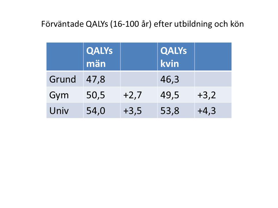 QALYs män QALYs kvin Grund47,846,3 Gym50,5+2,749,5+3,2 Univ54,0+3,553,8+4,3 Förväntade QALYs (16-100 år) efter utbildning och kön