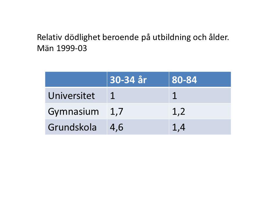30-34 år80-84 Universitet11 Gymnasium1,71,2 Grundskola4,61,4 Relativ dödlighet beroende på utbildning och ålder. Män 1999-03