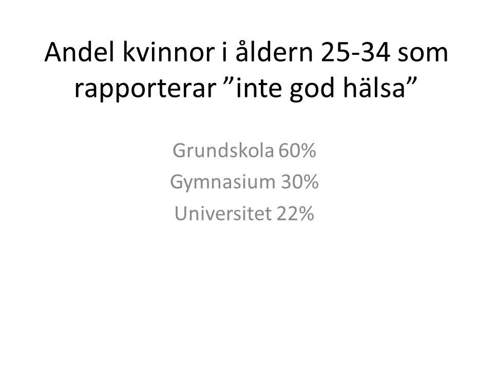 """Andel kvinnor i åldern 25-34 som rapporterar """"inte god hälsa"""" Grundskola 60% Gymnasium 30% Universitet 22%"""