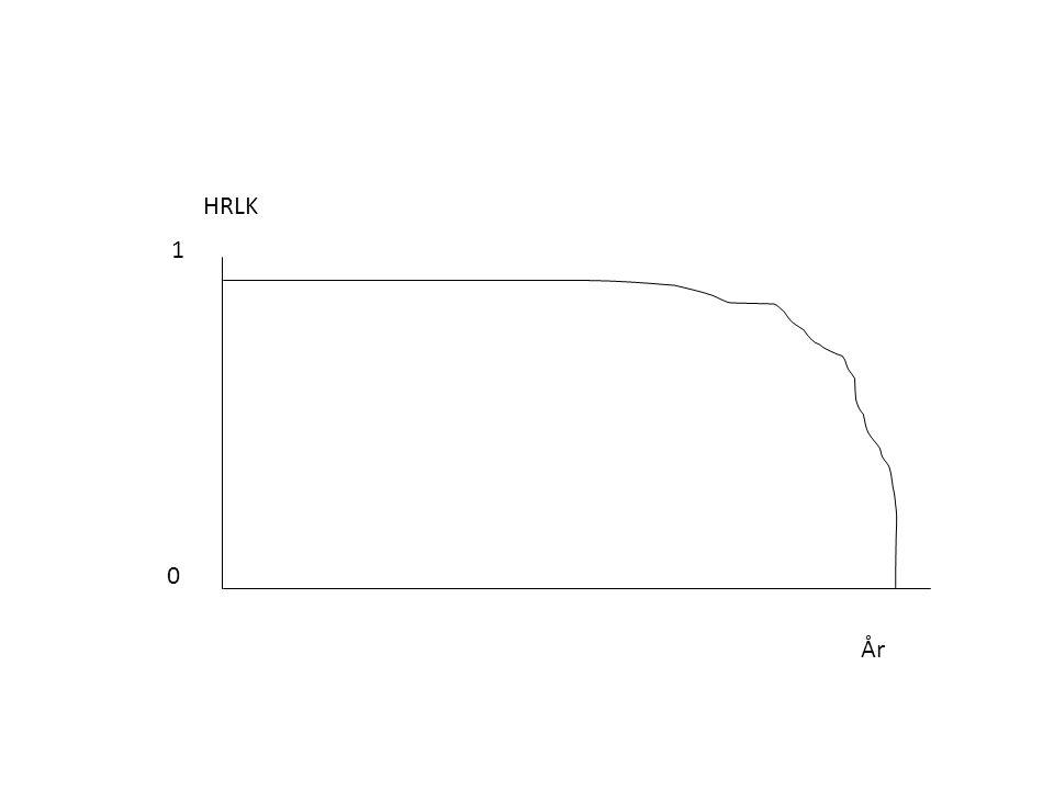 HRLK 1 0 År