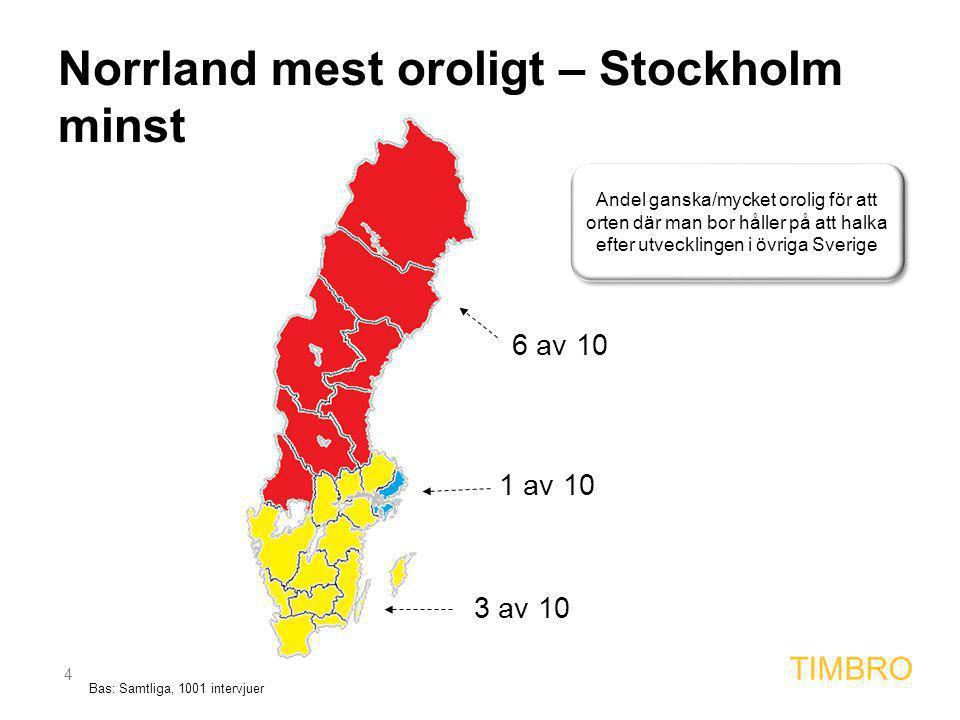 4 TIMBRO 6 av 10 3 av 10 1 av 10 Andel ganska/mycket orolig för att orten där man bor håller på att halka efter utvecklingen i övriga Sverige Norrland mest oroligt – Stockholm minst Bas: Samtliga, 1001 intervjuer