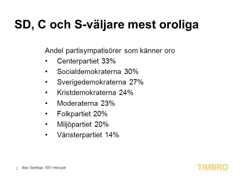 5 TIMBRO SD, C och S-väljare mest oroliga Andel partisympatisörer som känner oro •Centerpartiet 33% •Socialdemokraterna 30% •Sverigedemokraterna 27% •