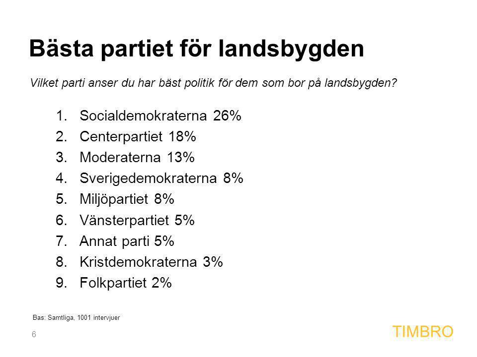 6 TIMBRO 1.Socialdemokraterna 26% 2.Centerpartiet 18% 3.Moderaterna 13% 4.Sverigedemokraterna 8% 5.Miljöpartiet 8% 6.Vänsterpartiet 5% 7.Annat parti 5% 8.Kristdemokraterna 3% 9.Folkpartiet 2% Vilket parti anser du har bäst politik för dem som bor på landsbygden.