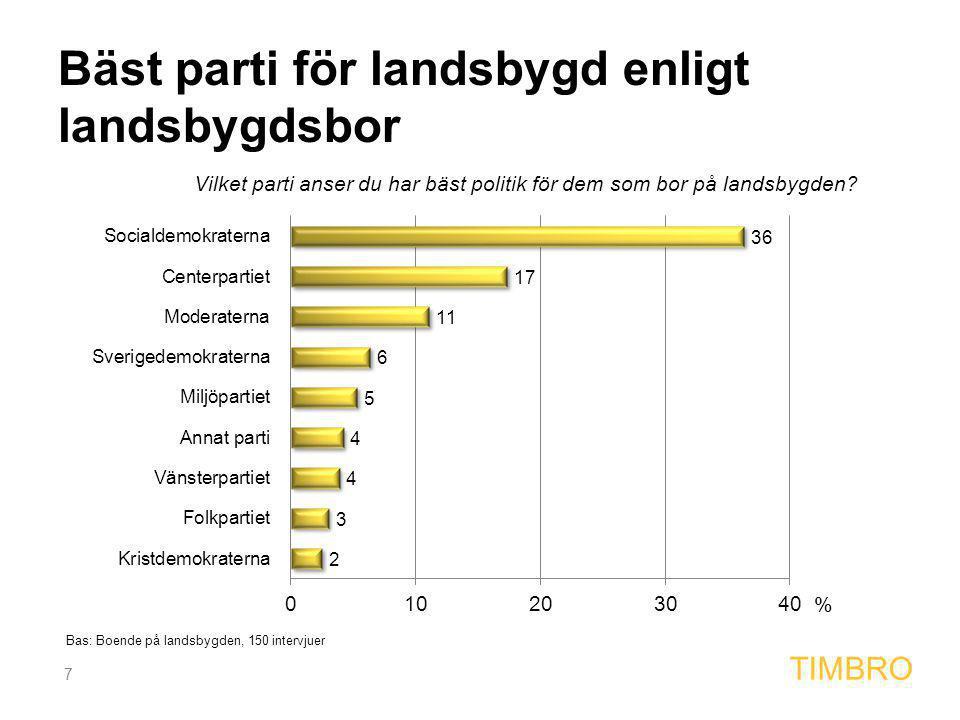 7 TIMBRO Bäst parti för landsbygd enligt landsbygdsbor % Bas: Boende på landsbygden, 150 intervjuer