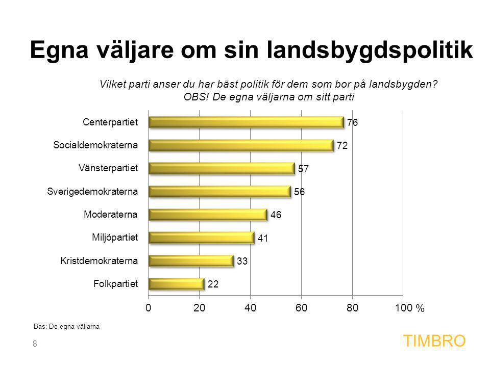 8 TIMBRO Egna väljare om sin landsbygdspolitik Bas: De egna väljarna %