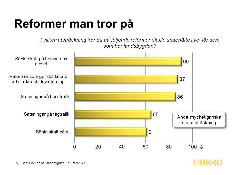 9 TIMBRO Bas: Boende på landsbygden, 150 intervjuer Reformer man tror på % Andel mycket/ganska stor utsträckning