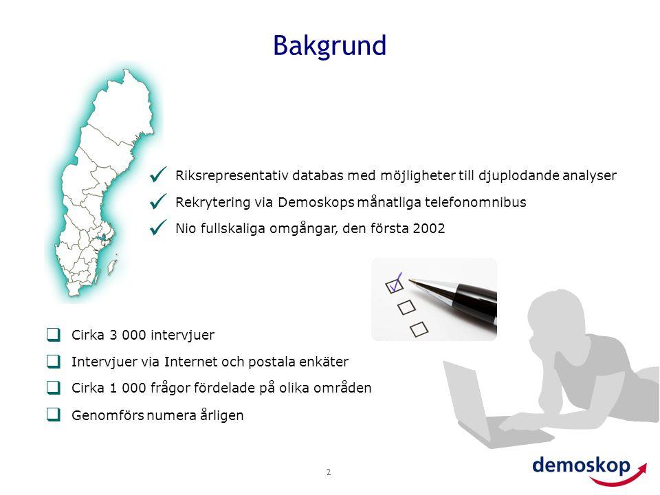 Bakgrund 2  Riksrepresentativ databas med möjligheter till djuplodande analyser  Rekrytering via Demoskops månatliga telefonomnibus  Nio fullskalig