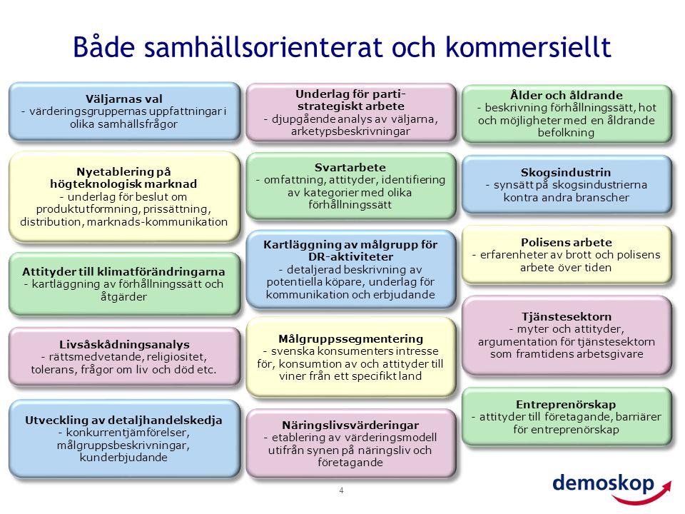 Både samhällsorienterat och kommersiellt 4 Väljarnas val - värderingsgruppernas uppfattningar i olika samhällsfrågor Väljarnas val - värderingsgrupper