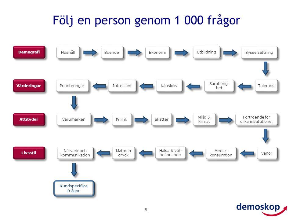 Följ en person genom 1 000 frågor 5 Prioriteringar Intressen Känsloliv Ekonomi Utbildning Förtroende för olika institutioner Hälsa & väl- befinnande M