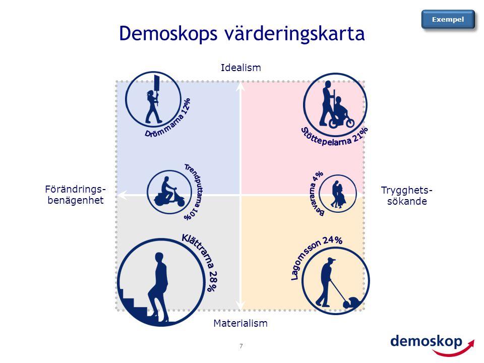 Demoskops värderingskarta 7 Trygghets- sökande Materialism Idealism Förändrings- benägenhet Exempel