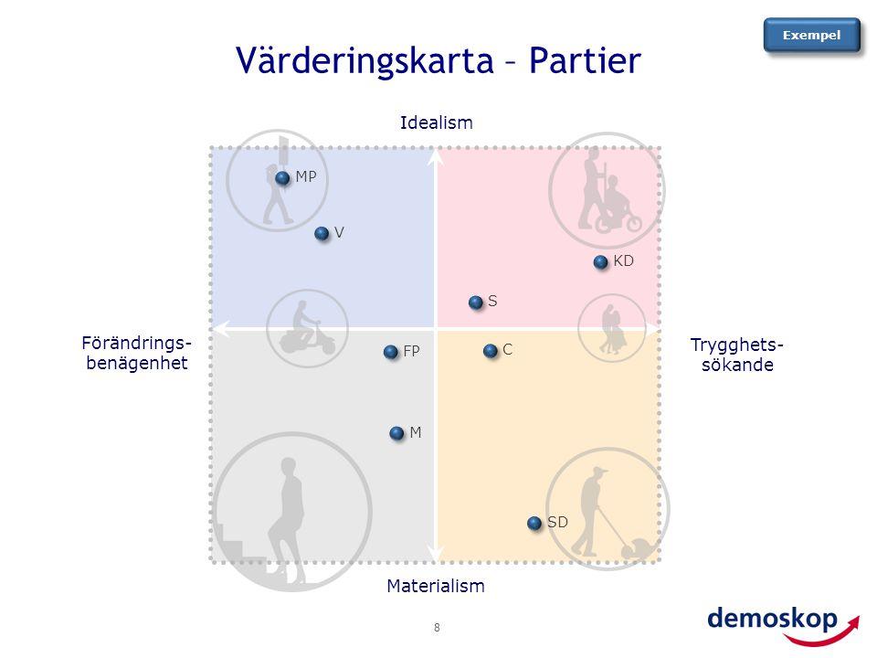 Värderingskarta – Partier 8 Trygghets- sökande Materialism Idealism Förändrings- benägenhet Exempel S KD C SD M FP MP V