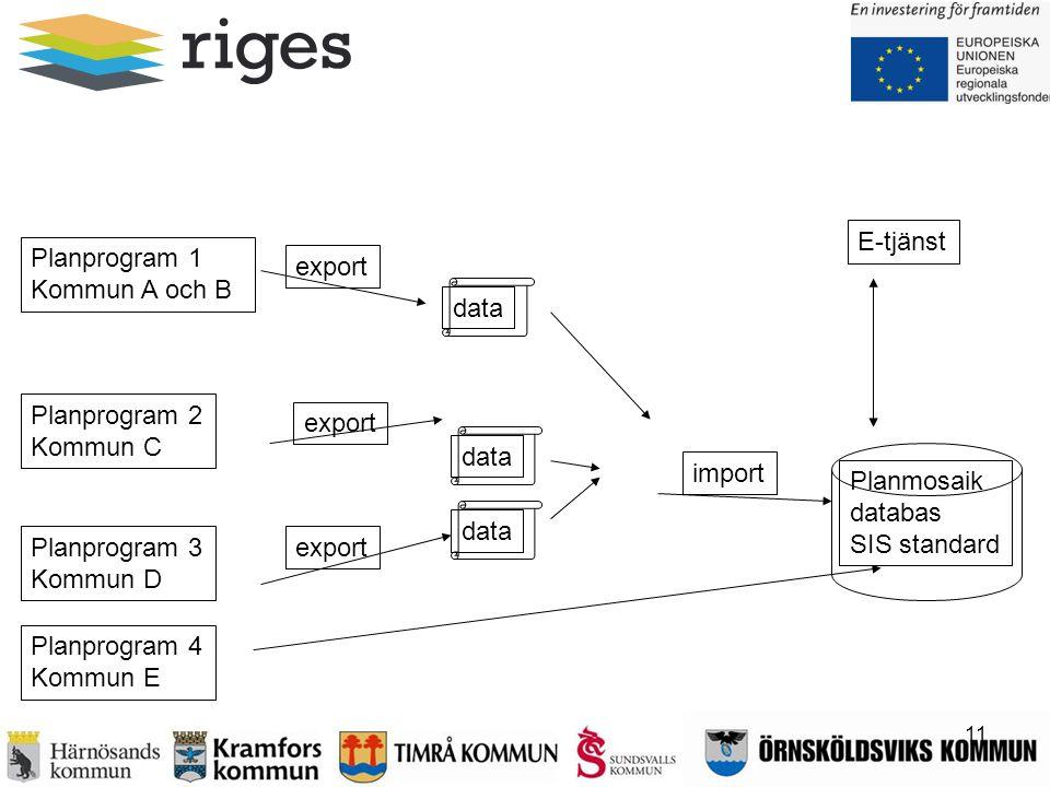 Planmosaik databas SIS standard Skiss ev. permanentlösning efter projektet för kommunernas Planavdelningar export import Planprogram 3 Kommun D Planpr