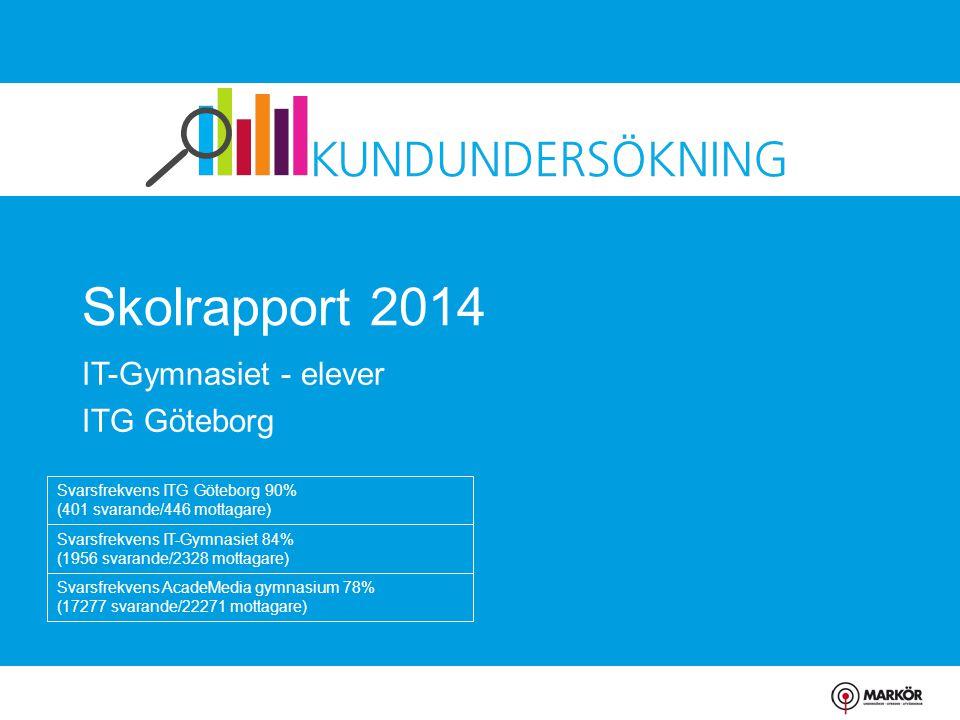 Skolrapport 2014 IT-Gymnasiet - elever ITG Göteborg Svarsfrekvens ITG Göteborg 90% (401 svarande/446 mottagare) Svarsfrekvens IT-Gymnasiet 84% (1956 s