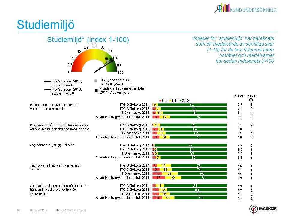 *Indexet för studiemiljö har beräknats som ett medelvärde av samtliga svar (1-10) för de fem frågorna inom området och medelvärdet har sedan indexerats 0-100 Studiemiljö Februari 201410 Studiemiljö* (index 1-100) Elever 2014 Skolrapport