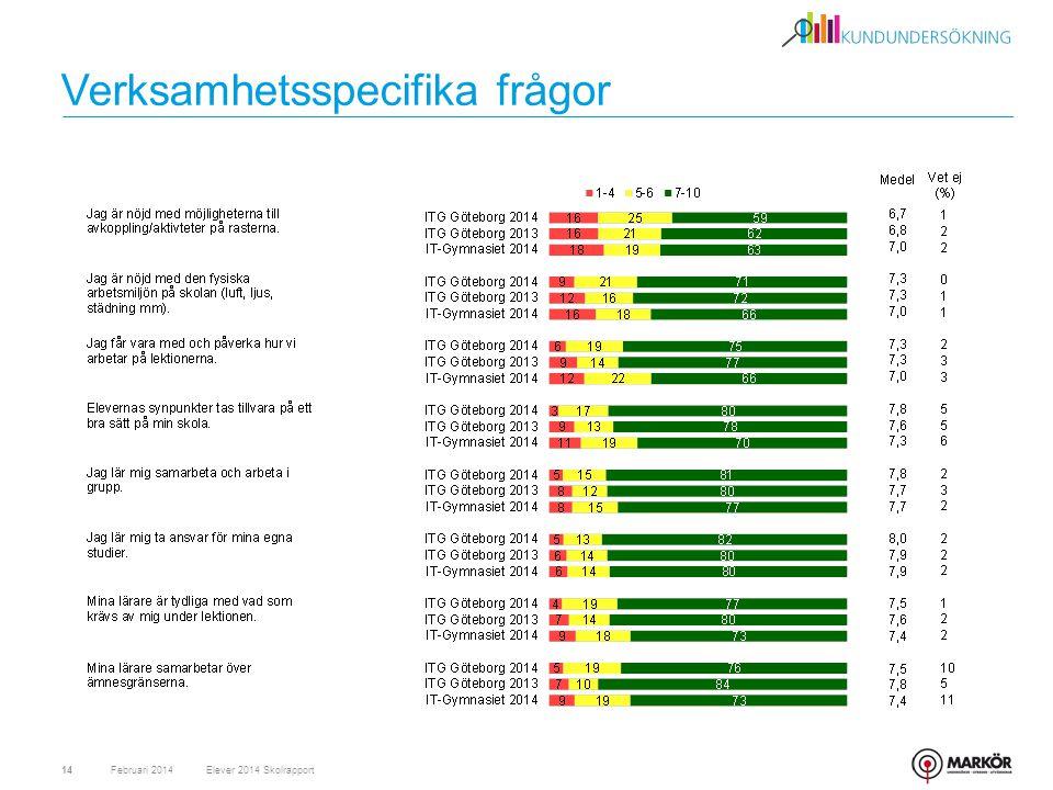 Verksamhetsspecifika frågor Februari 201414Elever 2014 Skolrapport