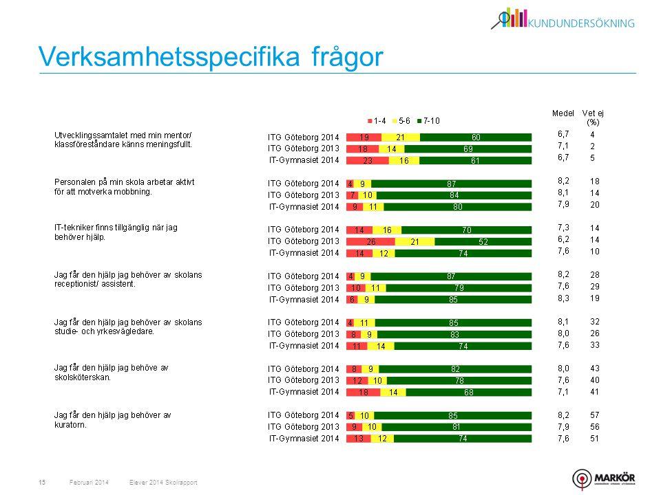 Verksamhetsspecifika frågor Februari 201415Elever 2014 Skolrapport