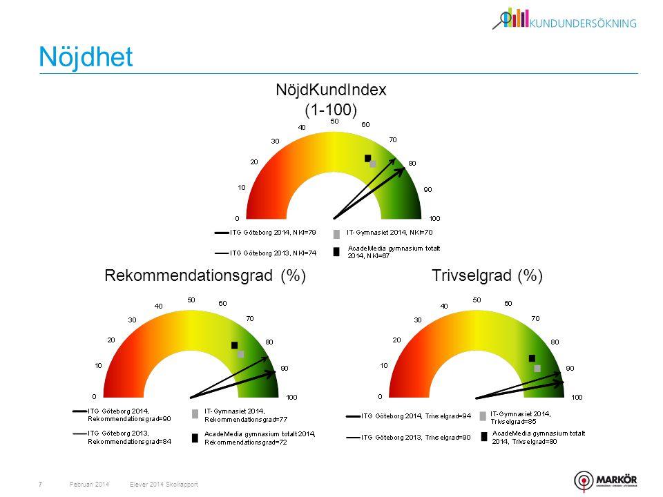 Nöjdhet Februari 20147 NöjdKundIndex (1-100) Rekommendationsgrad (%)Trivselgrad (%) Elever 2014 Skolrapport