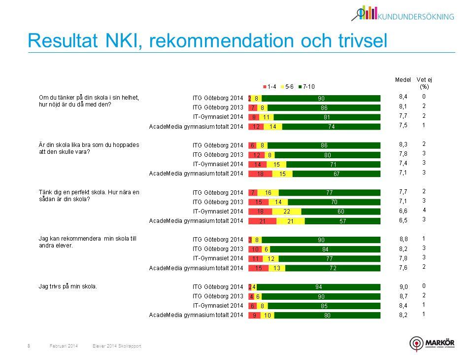 Resultat NKI, rekommendation och trivsel Februari 20148Elever 2014 Skolrapport