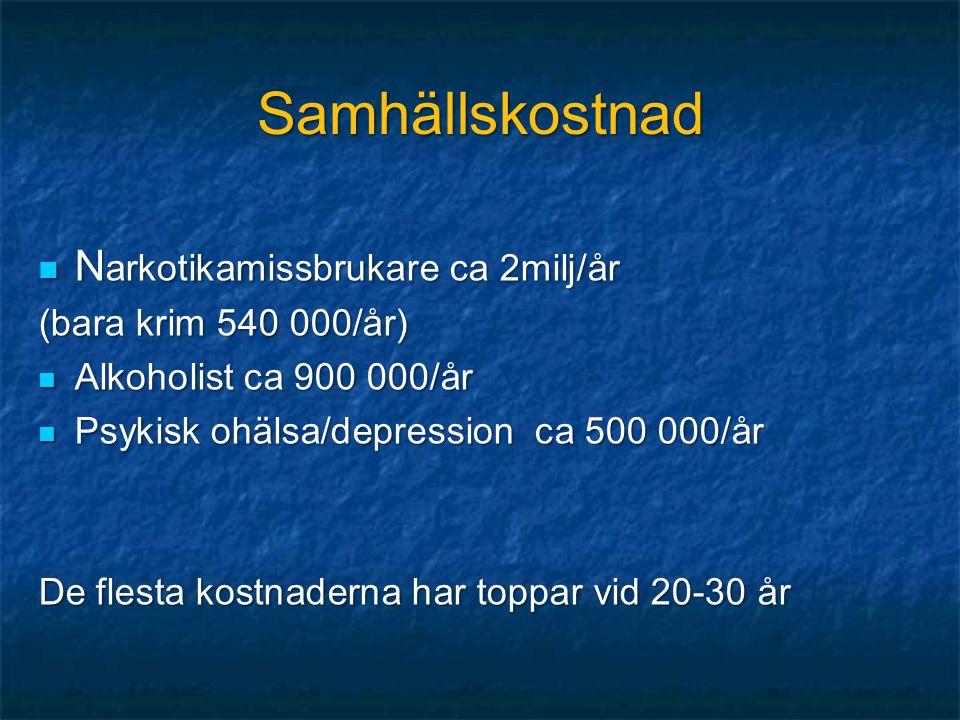 Samhällskostnad  N arkotikamissbrukare ca 2milj/år (bara krim 540 000/år)  Alkoholist ca 900 000/år  Psykisk ohälsa/depression ca 500 000/år De fle