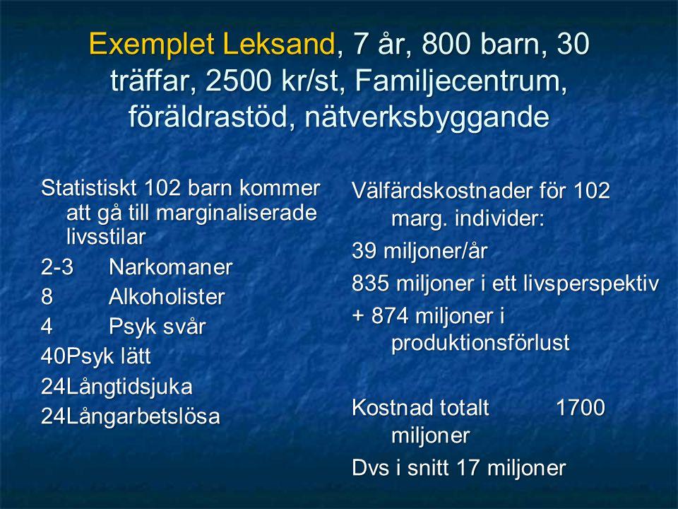 Exemplet Leksand, 7 år, 800 barn, 30 träffar, 2500 kr/st, Familjecentrum, föräldrastöd, nätverksbyggande Statistiskt 102 barn kommer att gå till margi