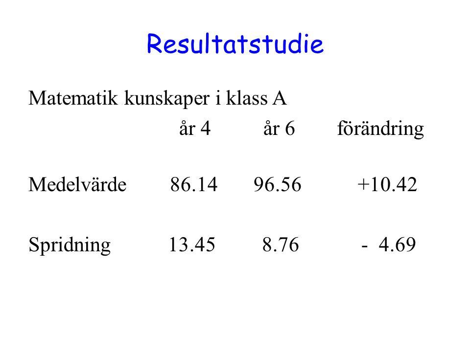 Resultatstudie Matematik kunskaper i klass A år 4 år 6 förändring Medelvärde 86.14 96.56 +10.42 Spridning 13.45 8.76 - 4.69