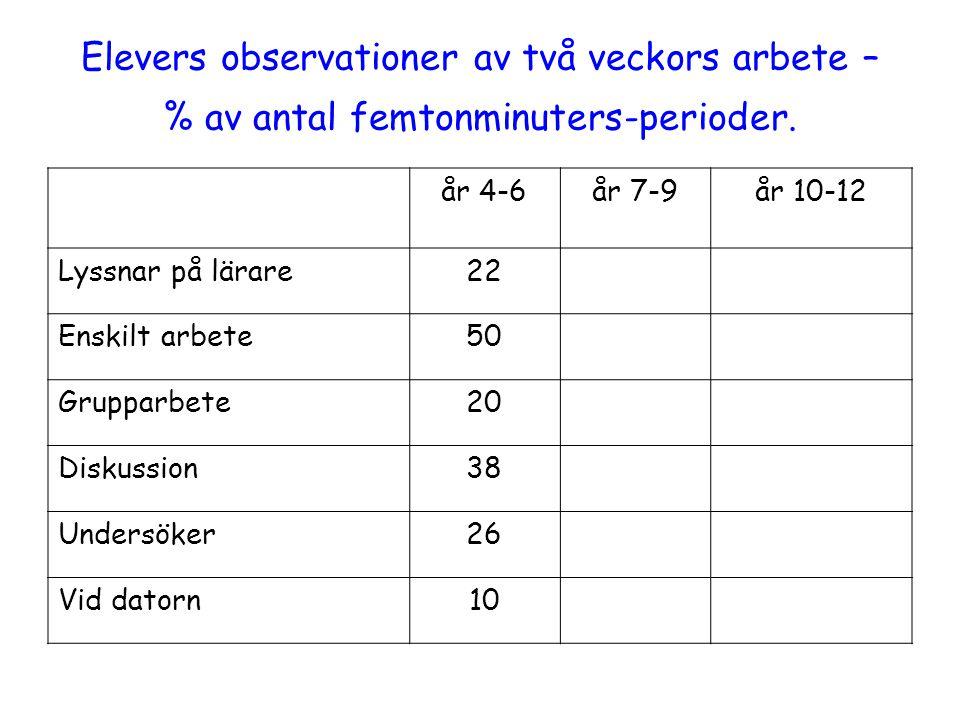 Elevers observationer av två veckors arbete – % av antal femtonminuters-perioder.