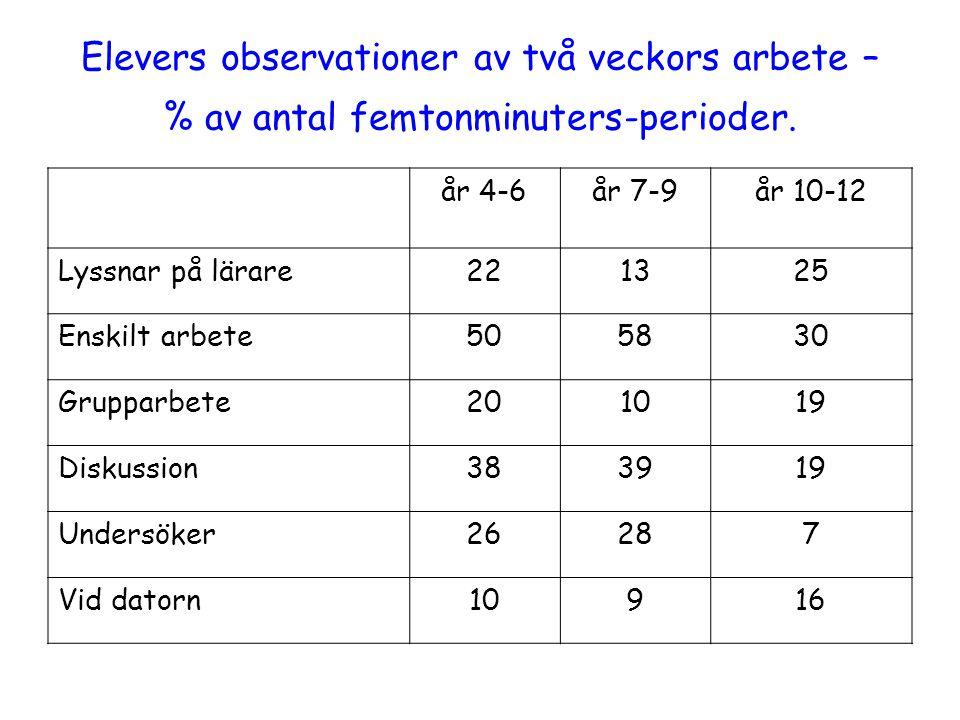 Elevers observationer av två veckors arbete – % av antal femtonminuters-perioder. år 4-6år 7-9år 10-12 Lyssnar på lärare221325 Enskilt arbete505830 Gr