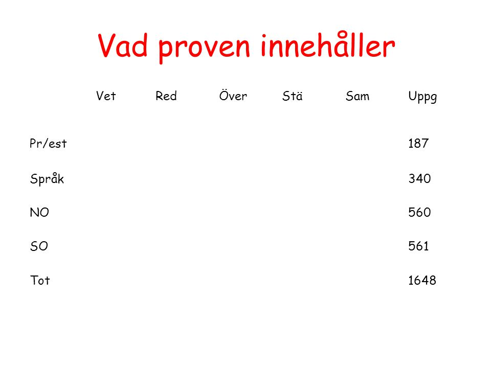 Vad proven innehåller VetRedÖverStäSamUppg Pr/est187 Språk340 NO560 SO561 Tot1648