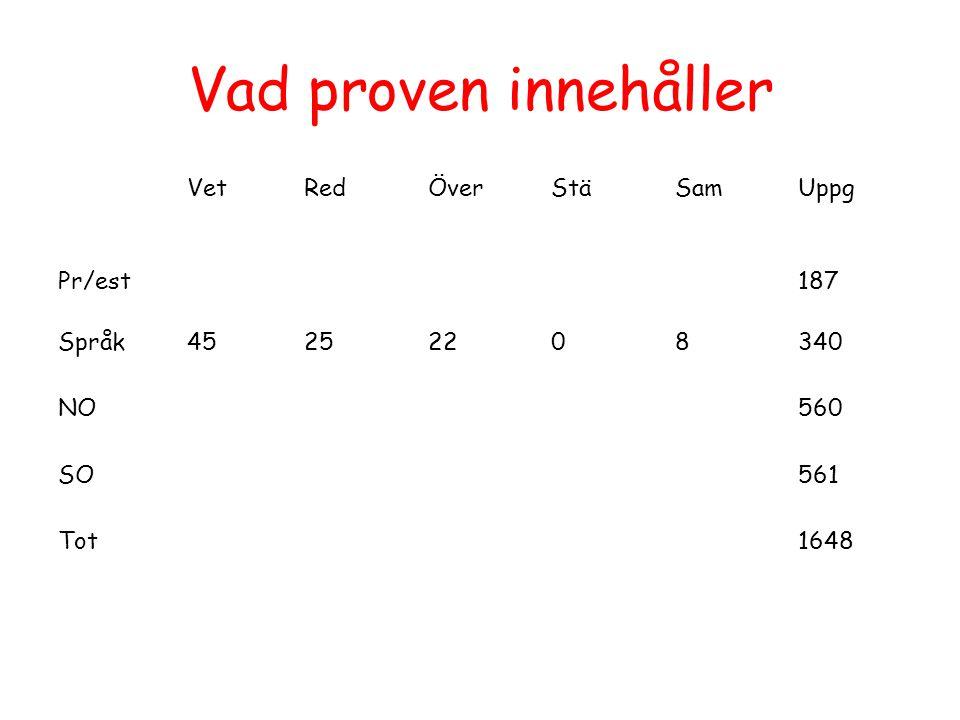 Vad proven innehåller VetRedÖverStäSamUppg Pr/est187 Språk45252208340 NO560 SO561 Tot1648