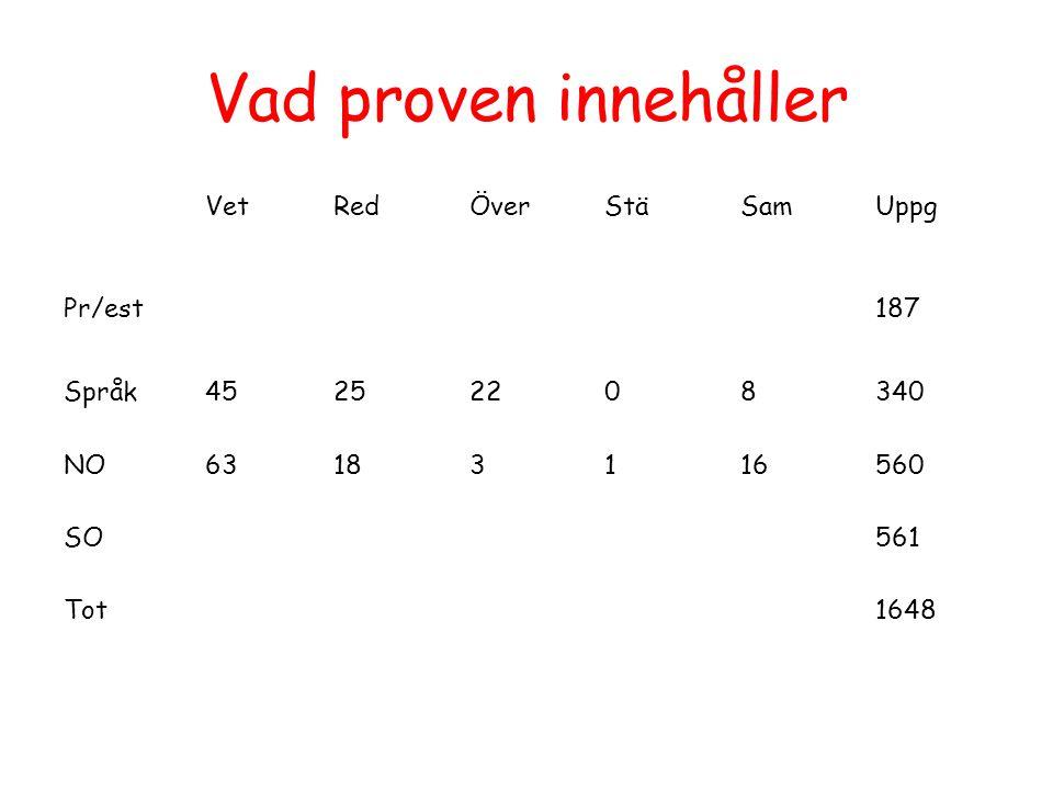 Vad proven innehåller VetRedÖverStäSamUppg Pr/est187 Språk45252208340 NO63183116560 SO561 Tot1648