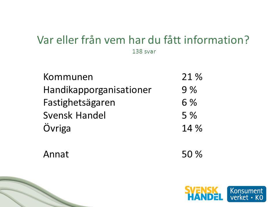 Var eller från vem har du fått information? 138 svar Kommunen21 % Handikapporganisationer9 % Fastighetsägaren6 % Svensk Handel5 % Övriga 14 % Annat50
