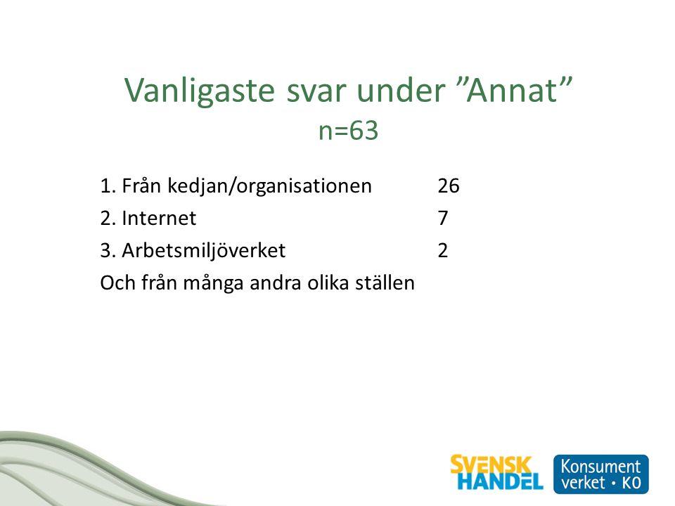Vanligaste svar under Annat n=63 1.Från kedjan/organisationen26 2.
