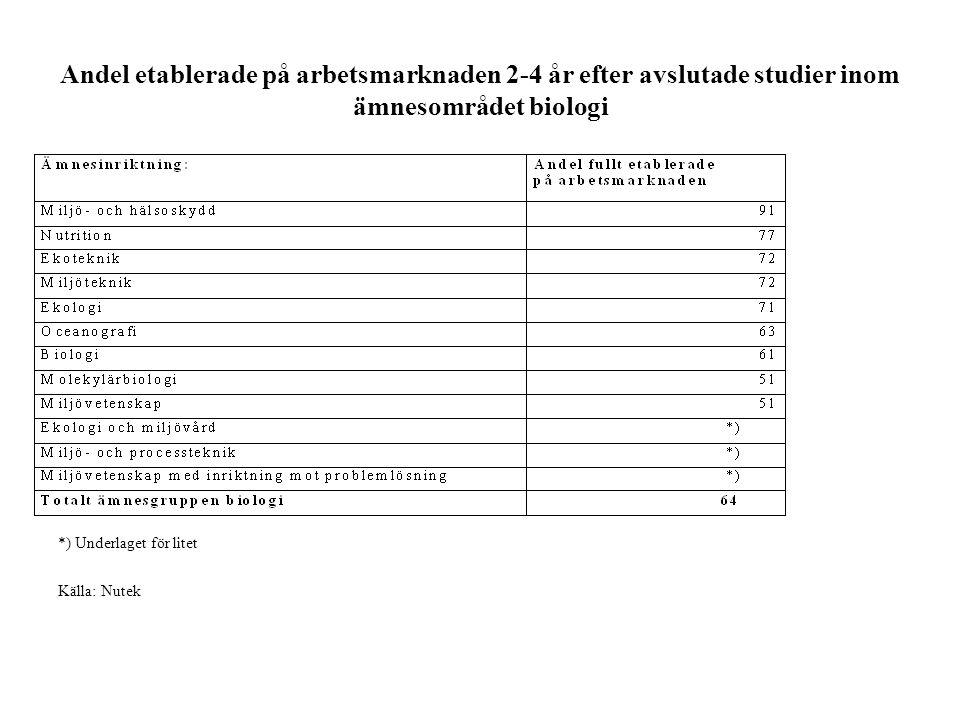 Andel etablerade på arbetsmarknaden 2-4 år efter avslutade studier inom ämnesområdet biologi Källa: Nutek *) Underlaget för litet