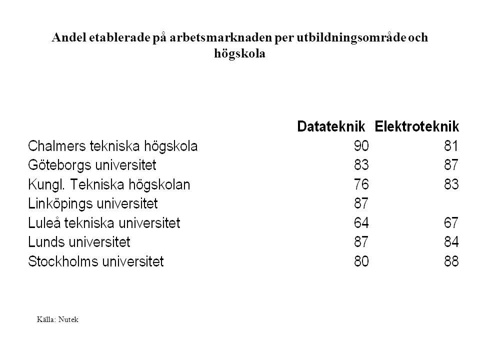 Andel etablerade på arbetsmarknaden per utbildningsområde och högskola Källa: Nutek
