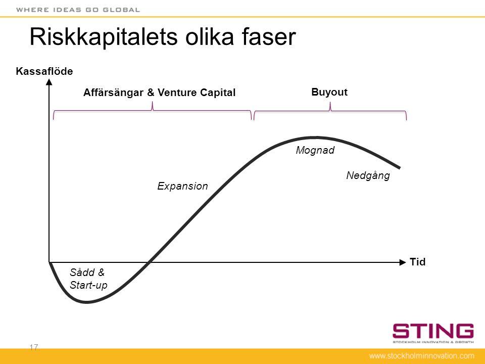 17. Kassaflöde Tid Riskkapitalets olika faser Expansion Mognad Nedgång Sådd & Start-up Affärsängar & Venture Capital Buyout