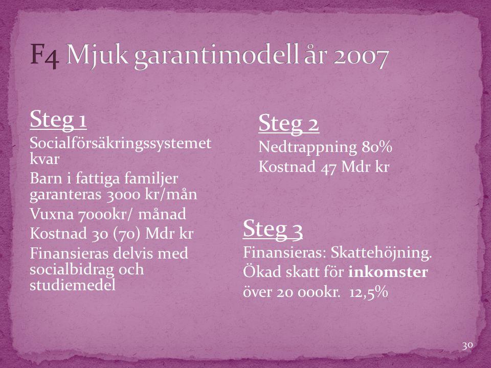 30 Steg 1 Socialförsäkringssystemet kvar Barn i fattiga familjer garanteras 3000 kr/mån Vuxna 7000kr/ månad Kostnad 30 (70) Mdr kr Finansieras delvis