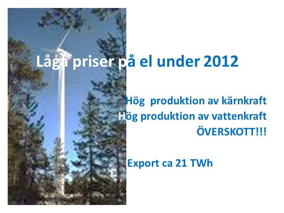 Låga priser på el under 2012 Hög produktion av kärnkraft Hög produktion av vattenkraft ÖVERSKOTT!!! Export ca 21 TWh
