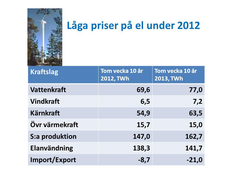 Låga priser på el under 2012 Kraftslag Tom vecka 10 år 2012, TWh Tom vecka 10 år 2013, TWh Vattenkraft69,677,0 Vindkraft6,57,2 Kärnkraft54,963,5 Övr värmekraft15,715,0 S:a produktion147,0162,7 Elanvändning138,3141,7 Import/Export-8,7-21,0