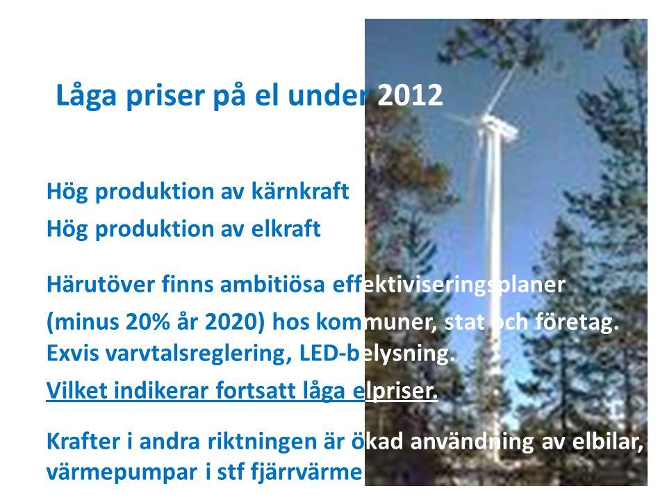 Låga priser på el under 2012 Hög produktion av kärnkraft Hög produktion av elkraft Härutöver finns ambitiösa effektiviseringsplaner (minus 20% år 2020) hos kommuner, stat och företag.
