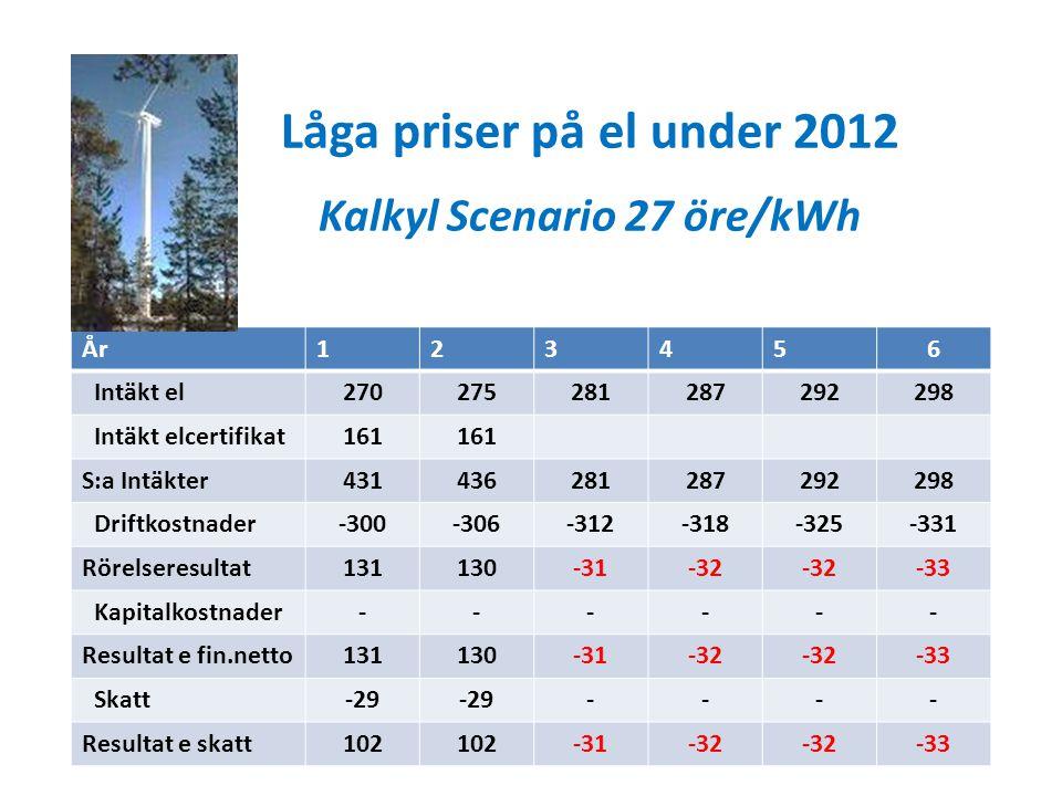 Låga priser på el under 2012 Kalkyl Scenario 27 öre/kWh År123456 Intäkt el270275281287292298 Intäkt elcertifikat161 S:a Intäkter431436281287292298 Driftkostnader-300-306-312-318-325-331 Rörelseresultat131130-31-32 -33 Kapitalkostnader------ Resultat e fin.netto131130-31-32 -33 Skatt-29 ---- Resultat e skatt102 -31-32 -33