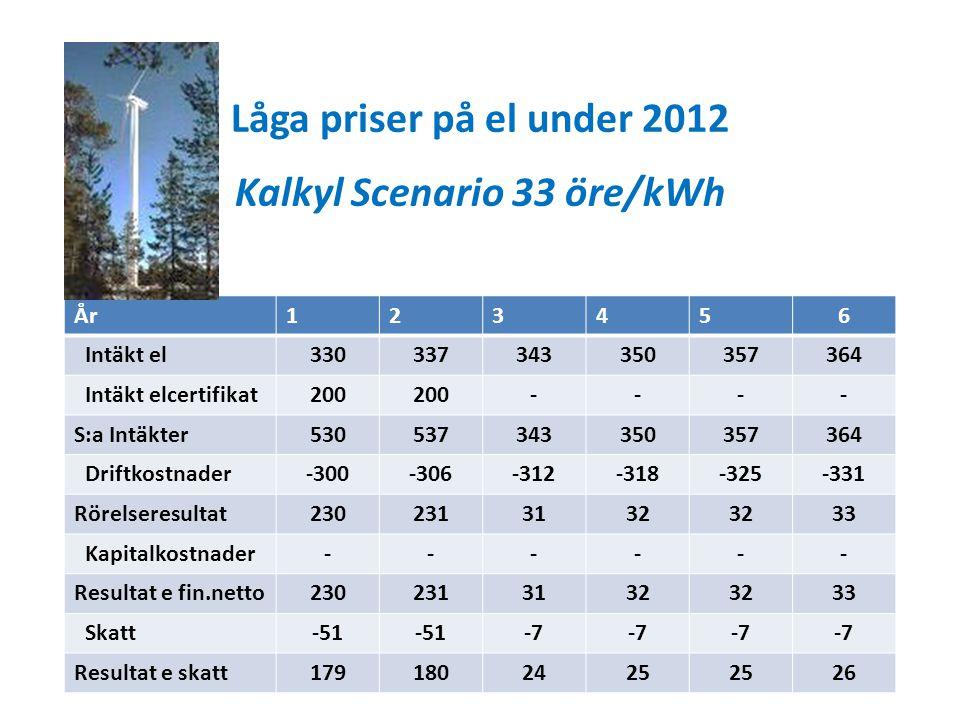 Låga priser på el under 2012 Kalkyl Scenario 33 öre/kWh År123456 Intäkt el330337343350357364 Intäkt elcertifikat200 ---- S:a Intäkter53053734335035736