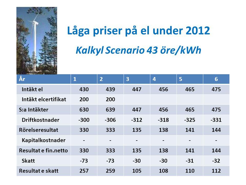 Låga priser på el under 2012 Kalkyl Scenario 43 öre/kWh År123456 Intäkt el430439447456465475 Intäkt elcertifikat200 S:a Intäkter630639447456465475 Dri