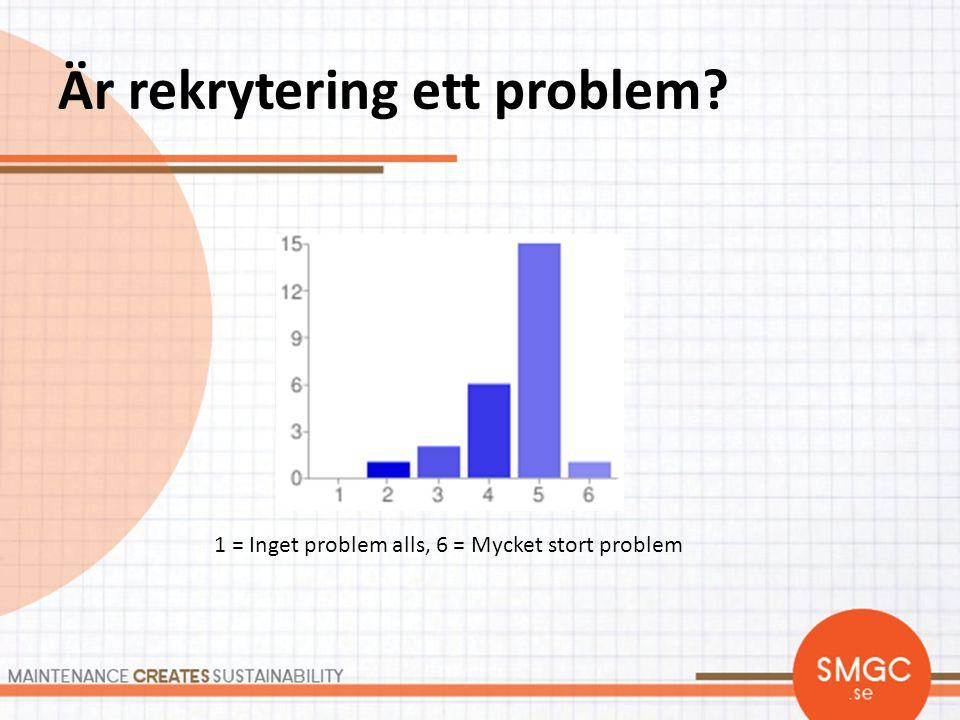 Är rekrytering av unga ett problem? 1 = Inget problem alls, 6 = Mycket stort problem