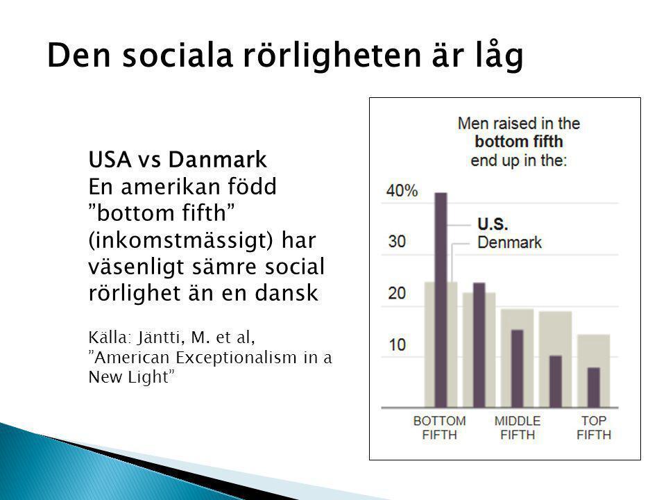 USA vs Danmark En amerikan född bottom fifth (inkomstmässigt) har väsenligt sämre social rörlighet än en dansk Källa: Jäntti, M.